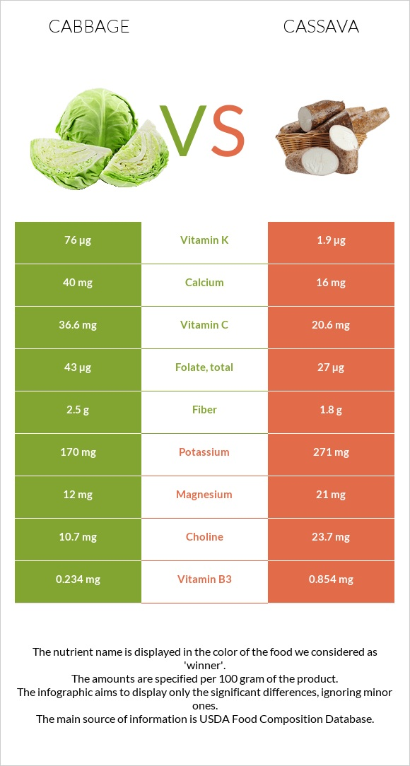 Cabbage vs Cassava infographic