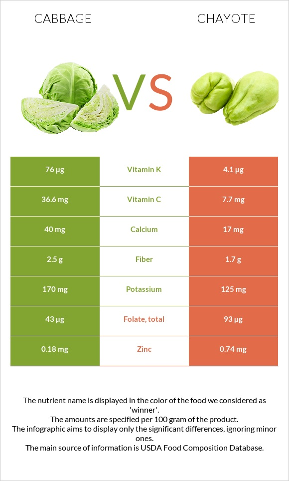 Cabbage vs Chayote infographic