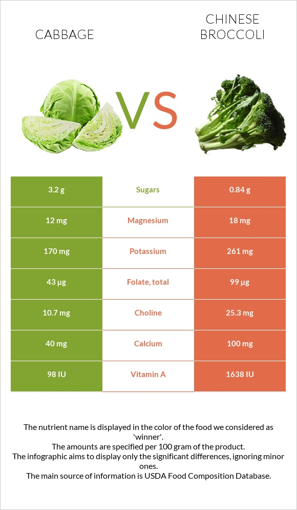 Cabbage vs Chinese broccoli infographic