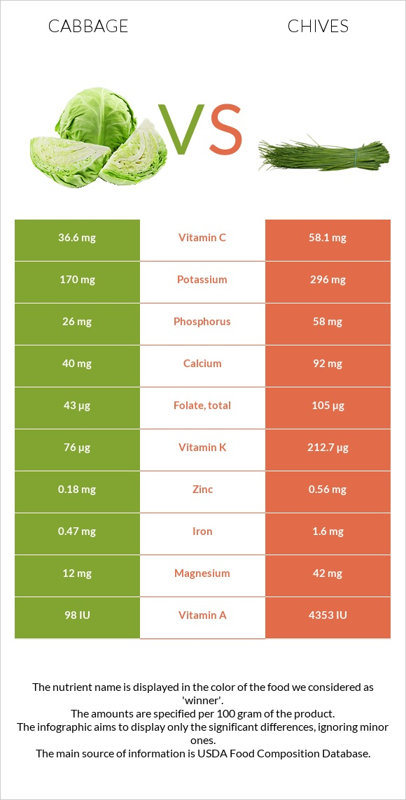 Cabbage vs Chives infographic