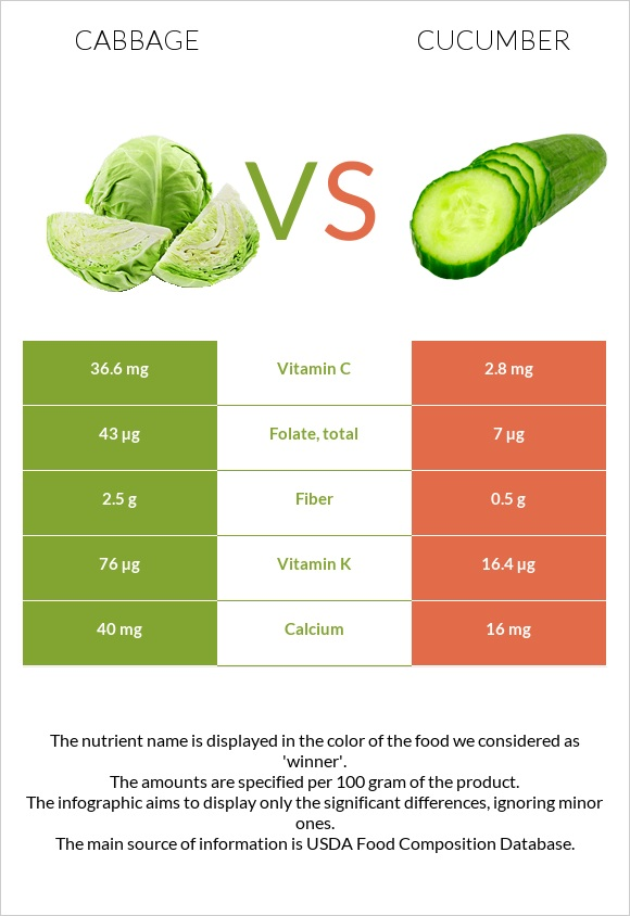 Cabbage vs Cucumber infographic