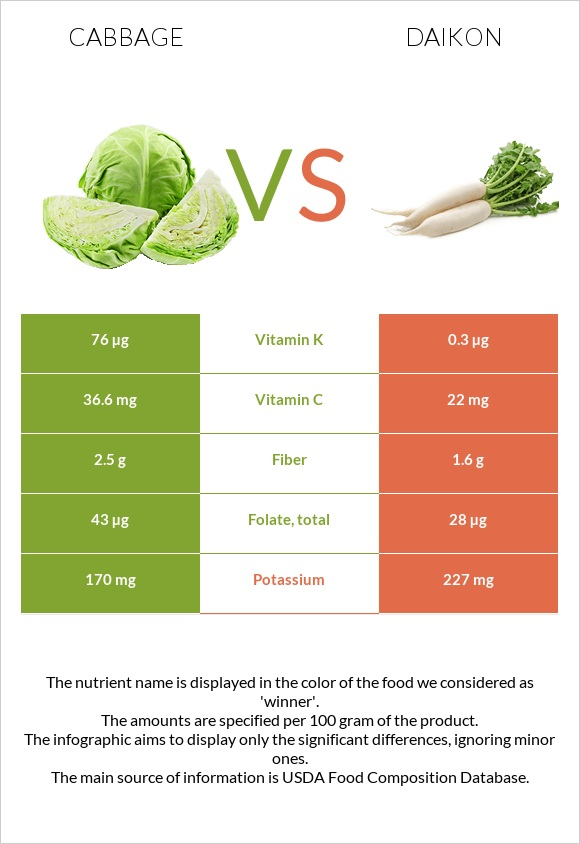 Cabbage vs Daikon infographic