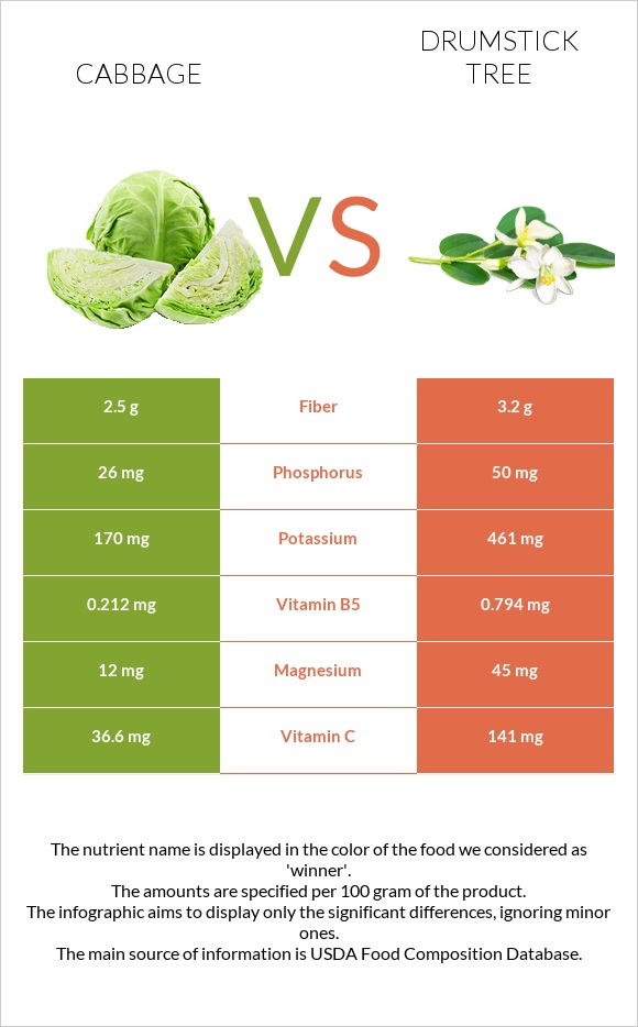 Cabbage vs Drumstick tree infographic
