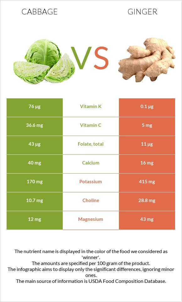 Cabbage vs Ginger infographic