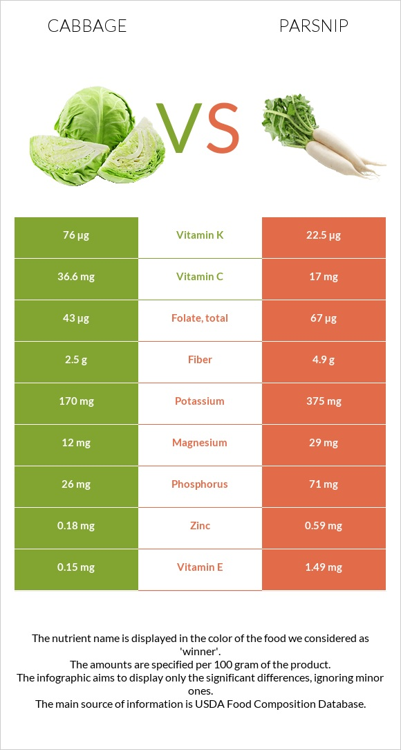 Cabbage vs Parsnip infographic