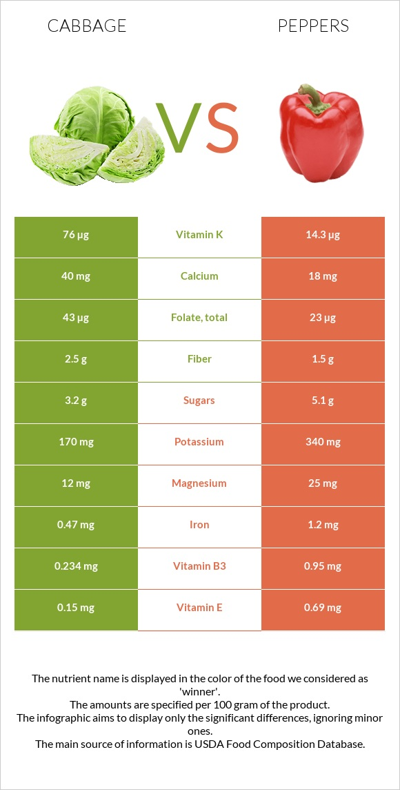 Cabbage vs Peppers infographic