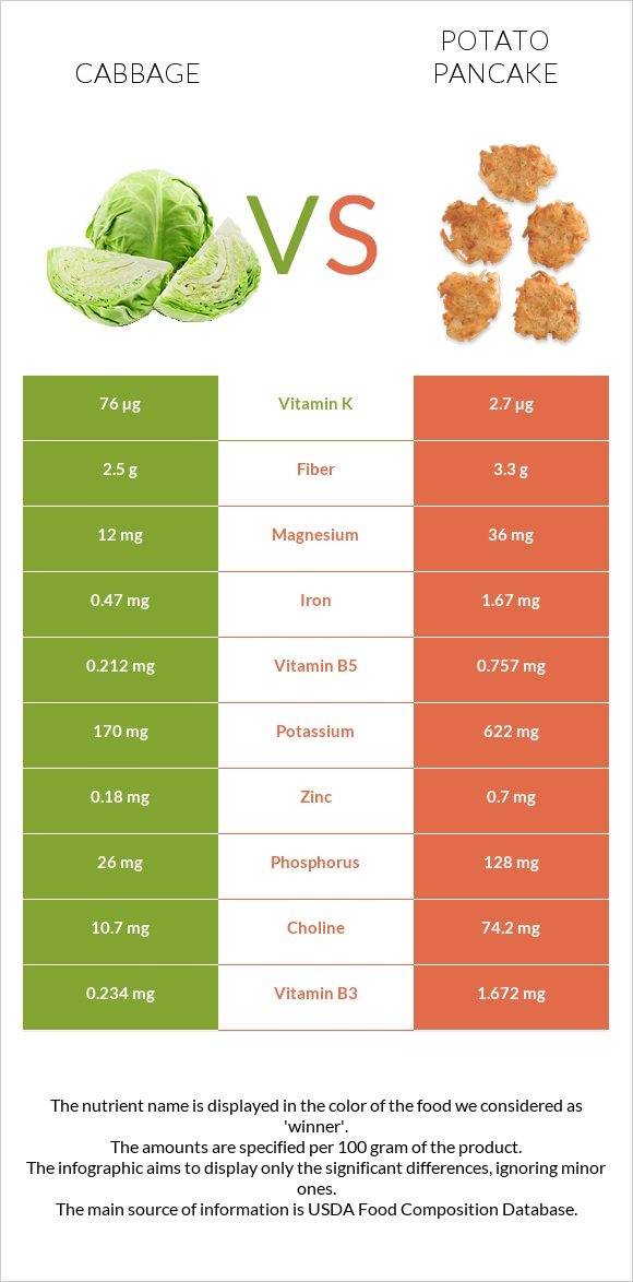 Cabbage vs Potato pancake infographic