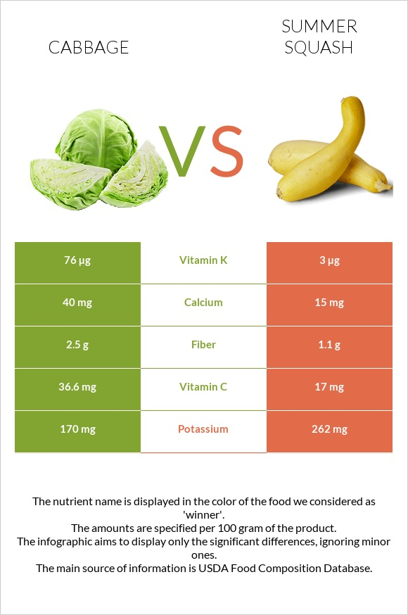 Cabbage vs Summer squash infographic