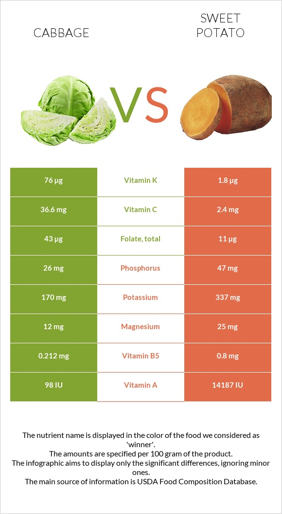 Cabbage vs Sweet potato infographic