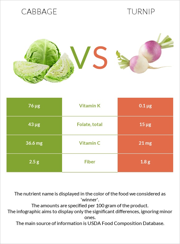 Cabbage vs Turnip infographic