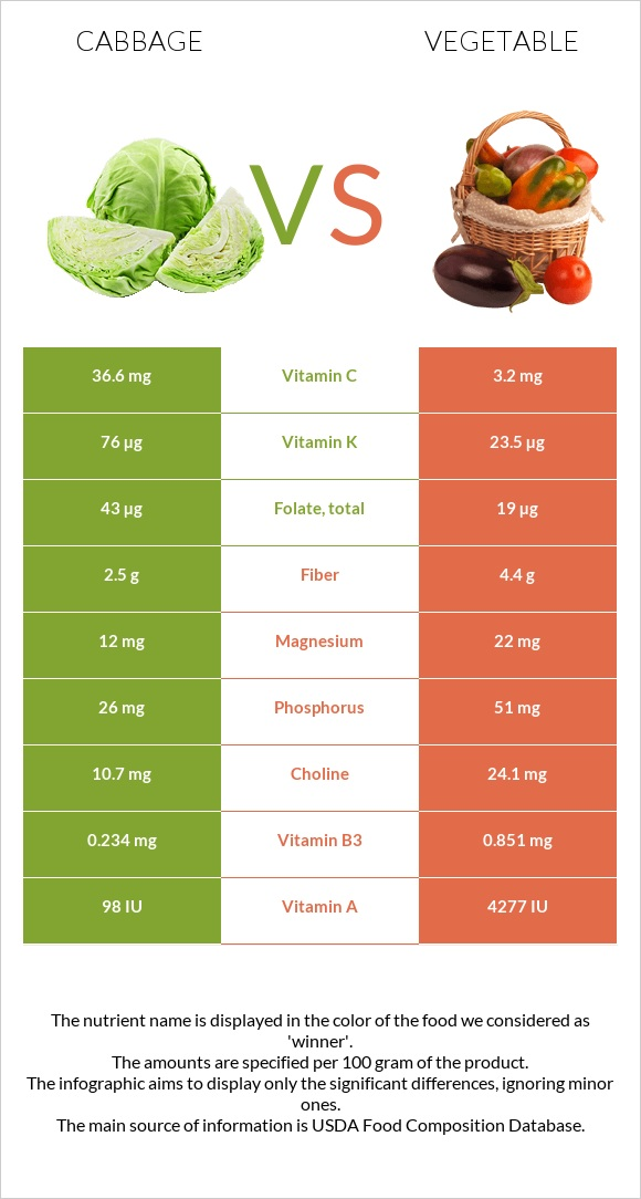 Cabbage vs Vegetable infographic