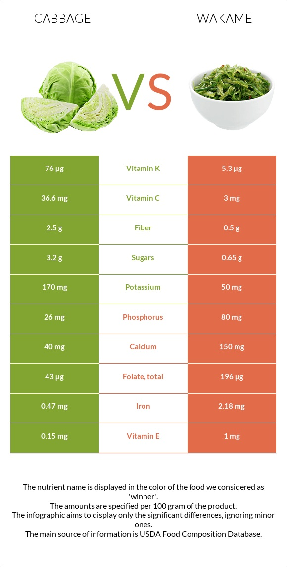Cabbage vs Wakame infographic