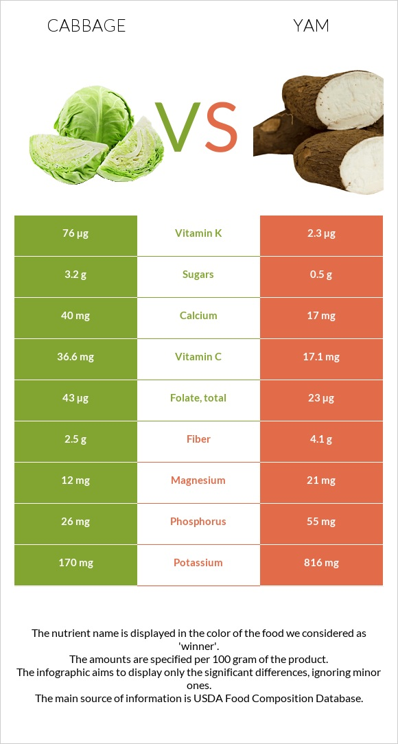 Cabbage vs Yam infographic