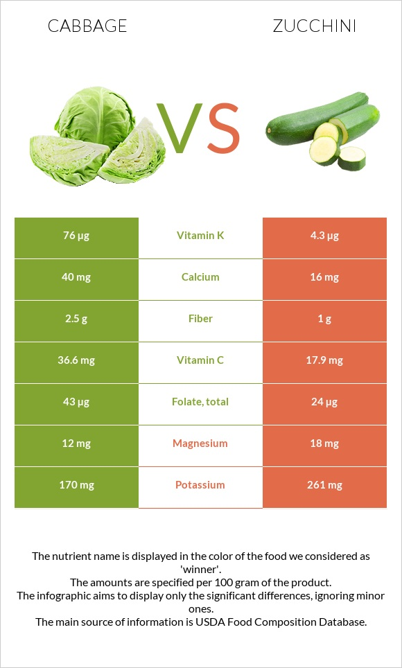 Cabbage vs Zucchini infographic