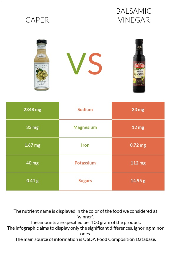Caper vs Balsamic vinegar infographic