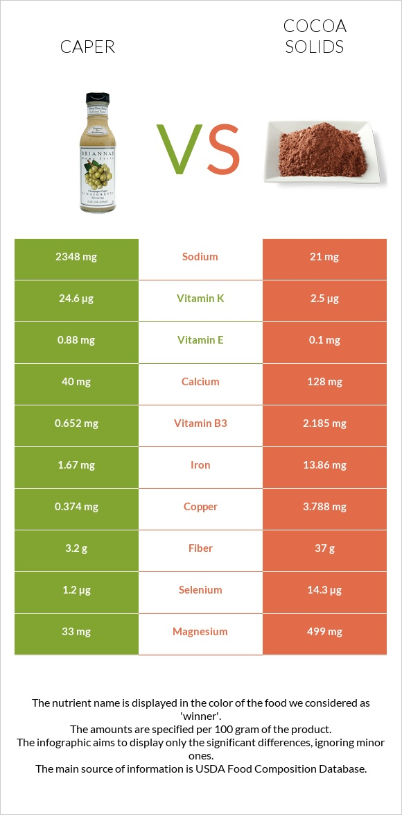 Caper vs Cocoa solids infographic