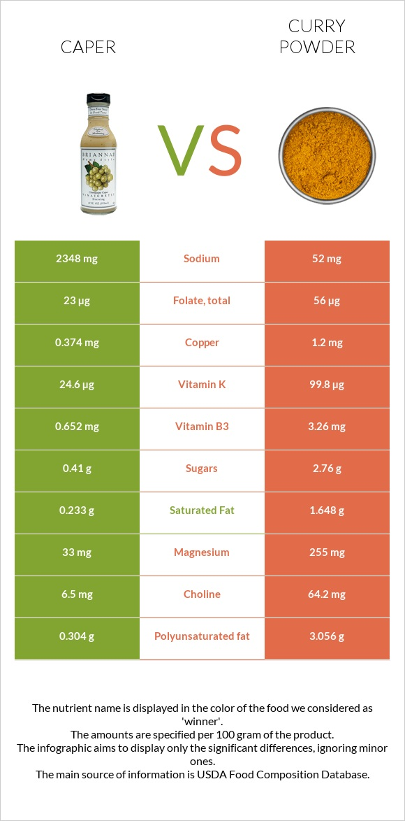 Caper vs Curry powder infographic