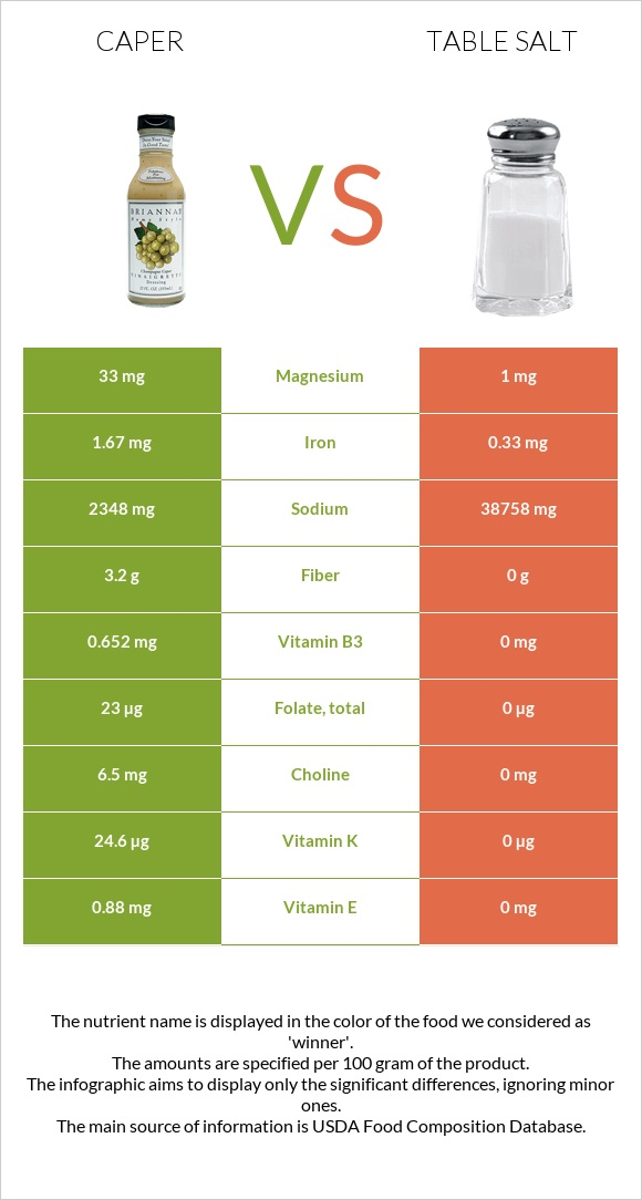 Caper vs Table salt infographic