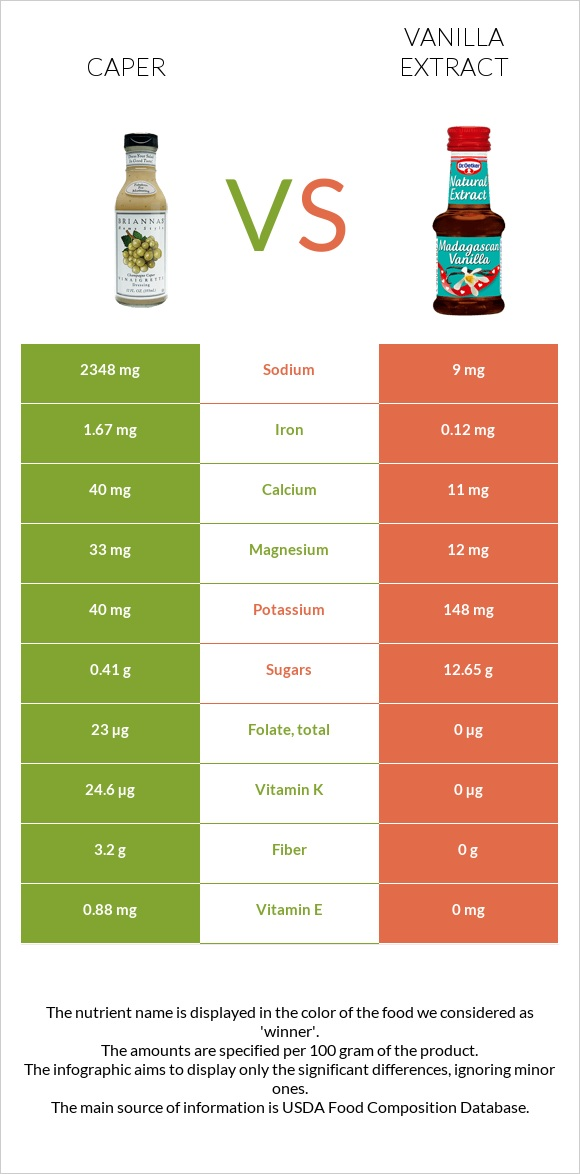 Caper vs Vanilla extract infographic