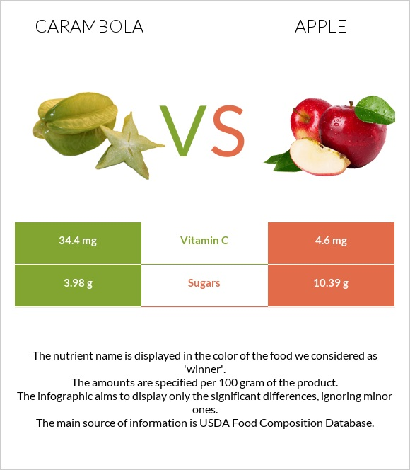 Carambola vs Apple infographic