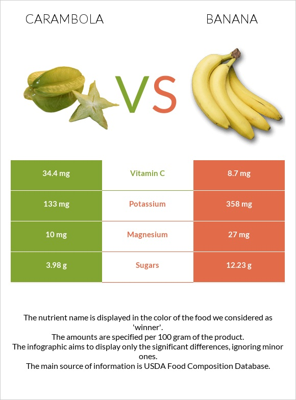 Carambola vs Banana infographic