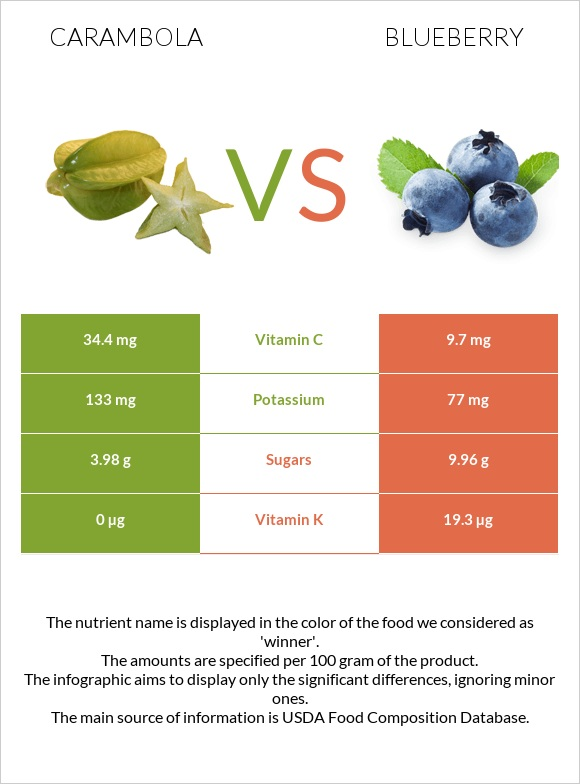 Carambola vs Blueberry infographic