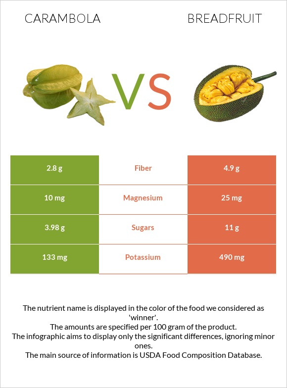 Carambola vs Breadfruit infographic