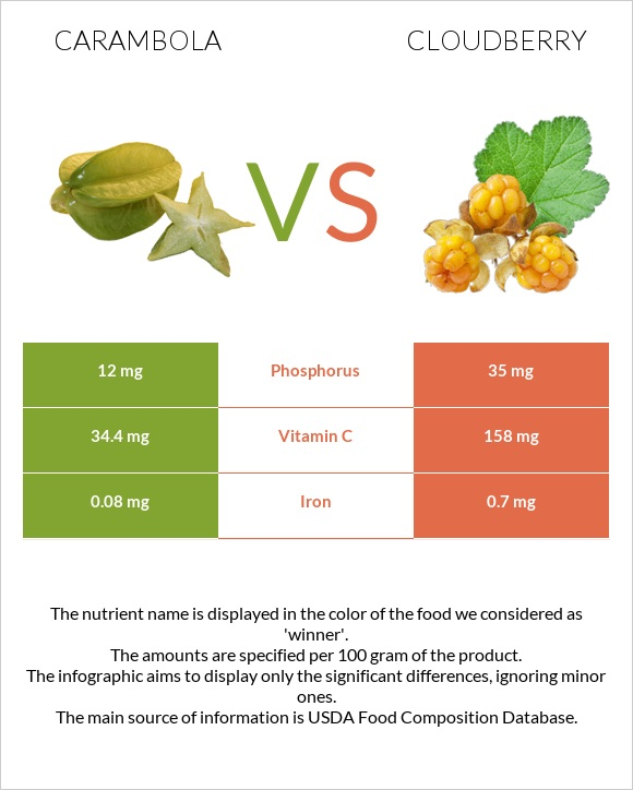 Carambola vs Cloudberry infographic