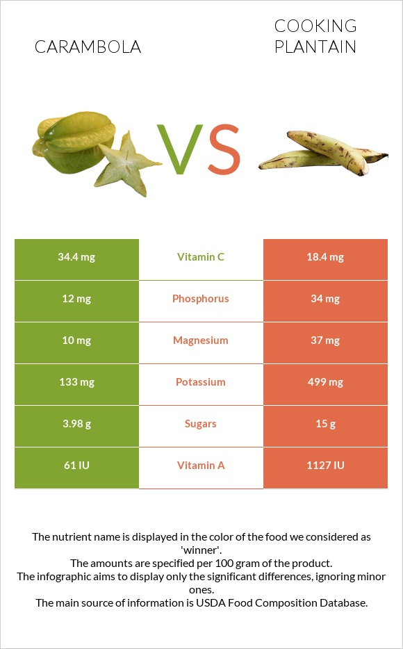 Carambola vs Cooking plantain infographic