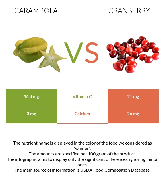 Carambola vs Cranberry infographic