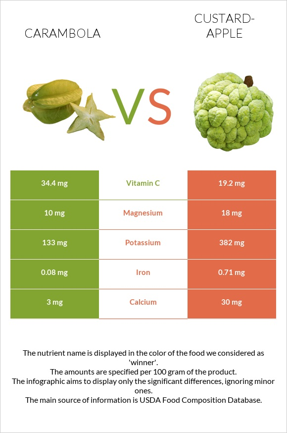 Carambola vs Custard-apple infographic