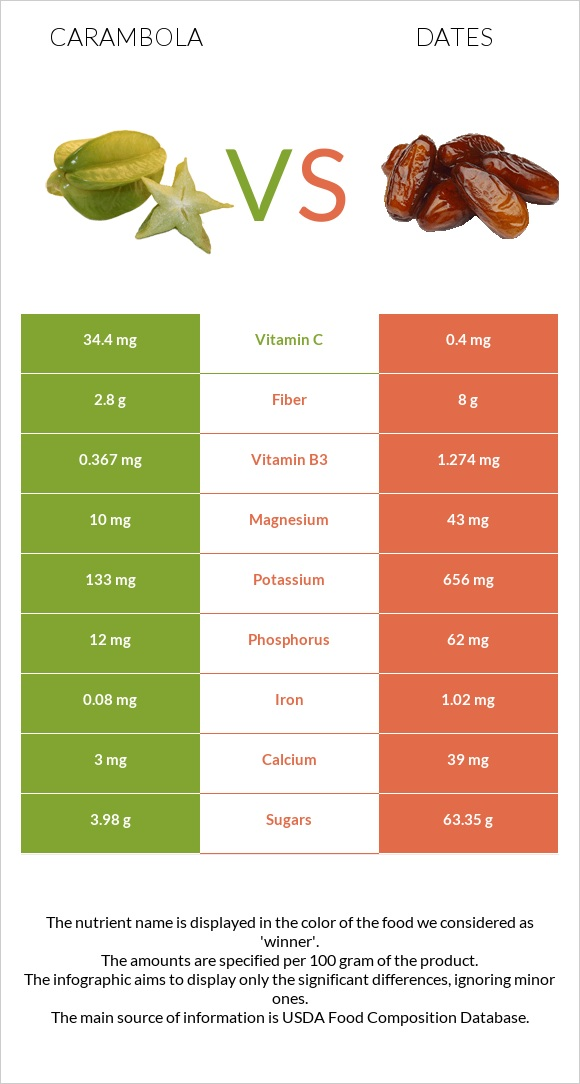Carambola vs Date palm infographic