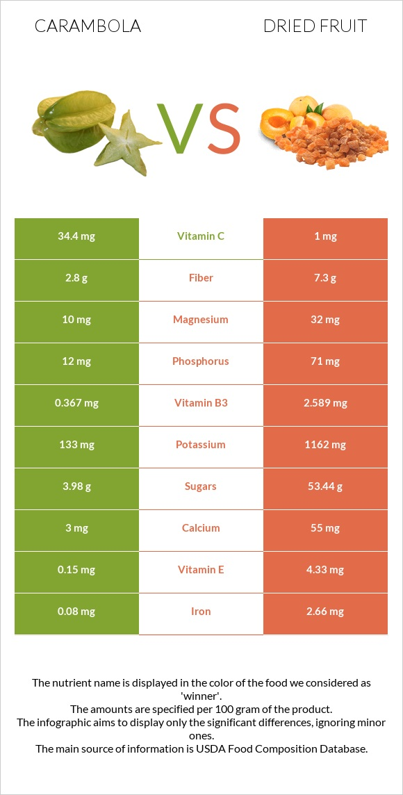 Carambola vs Dried fruit infographic