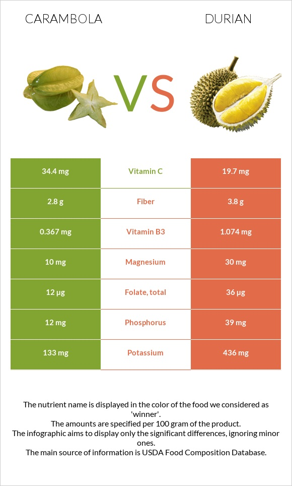 Carambola vs Durian infographic