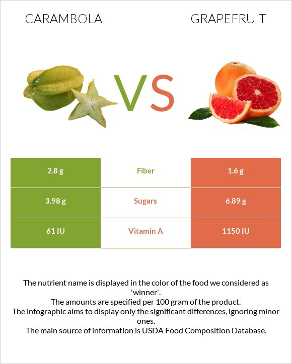 Carambola vs Grapefruit infographic