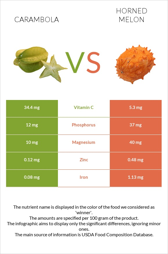 Carambola vs Horned melon infographic