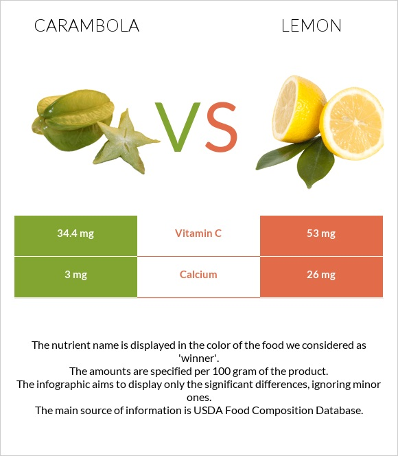 Carambola vs Lemon infographic