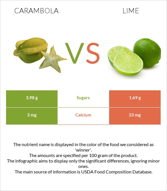 Carambola vs Lime infographic