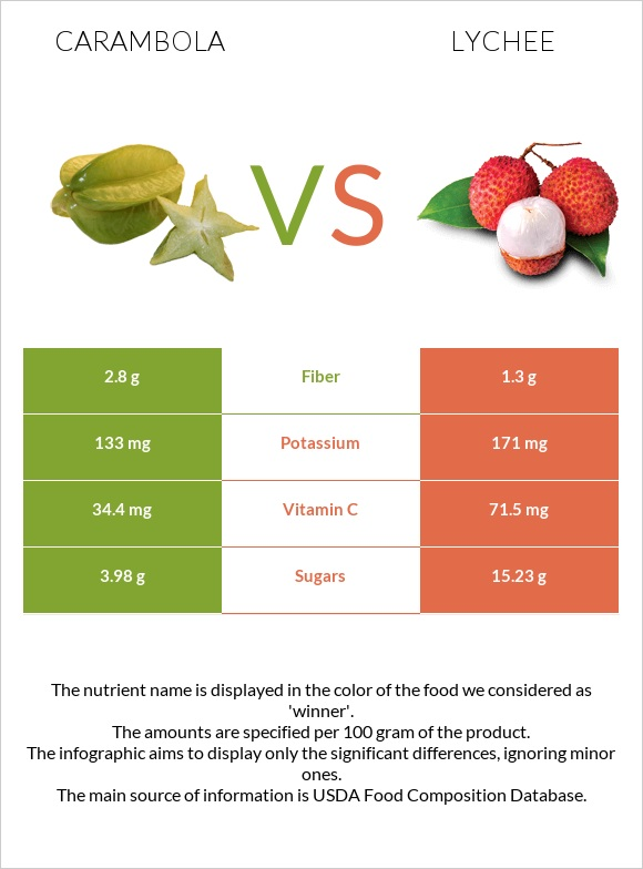 Carambola vs Lychee infographic