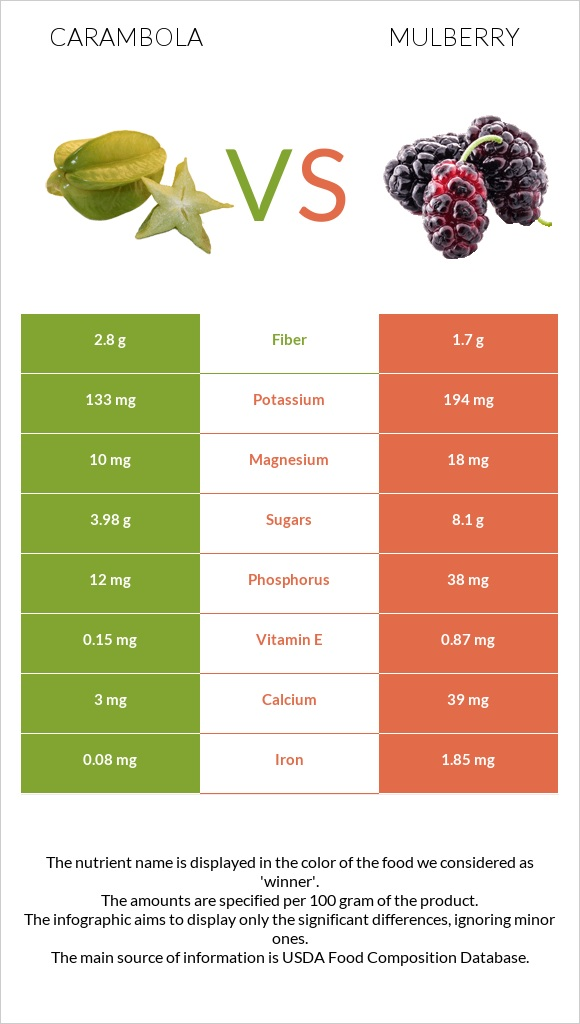 Carambola vs Mulberry infographic