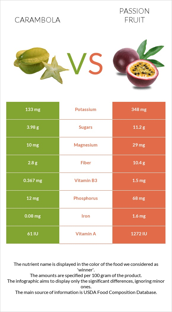 Carambola vs Passion fruit infographic