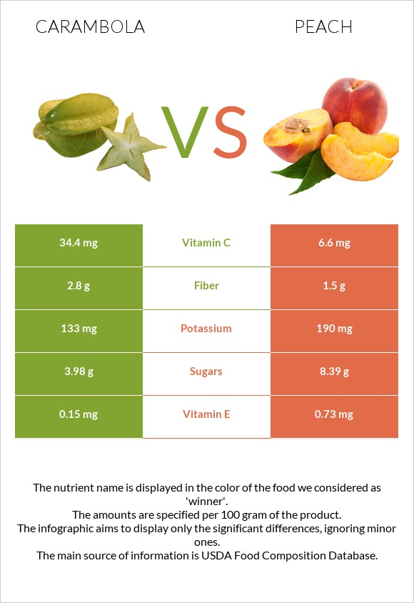 Carambola vs Peach infographic