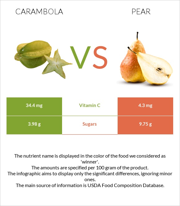 Carambola vs Pear infographic