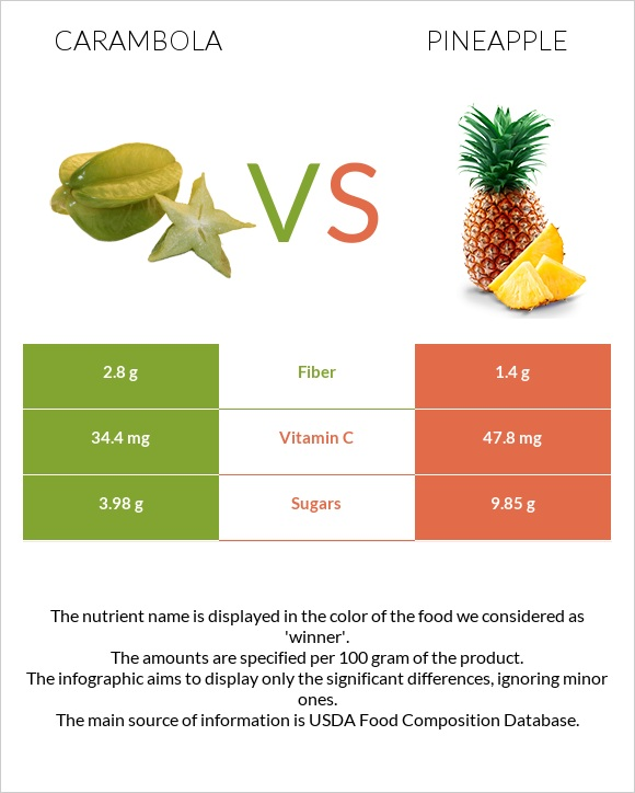 Carambola vs Pineapple infographic