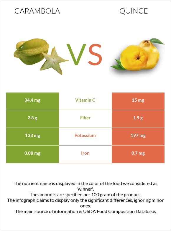 Carambola vs Quince infographic