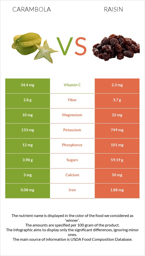 Carambola vs Raisin infographic