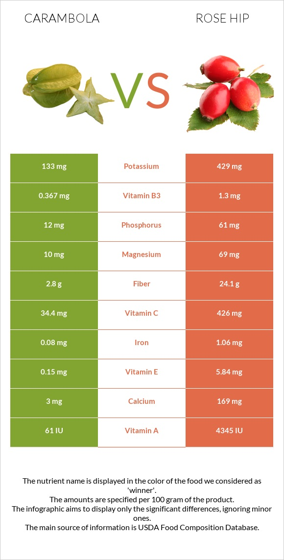 Carambola vs Rose hip infographic