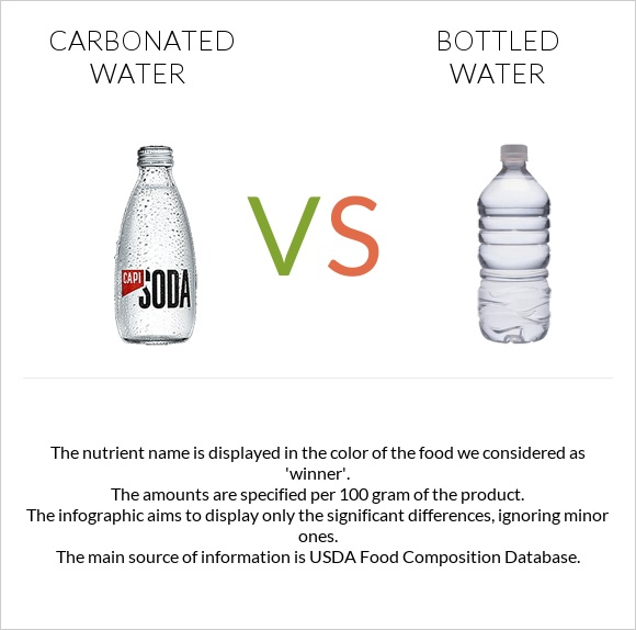 Carbonated water vs Bottled water infographic