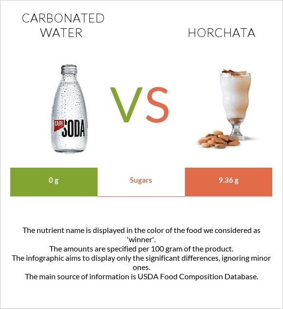Carbonated water vs Horchata infographic