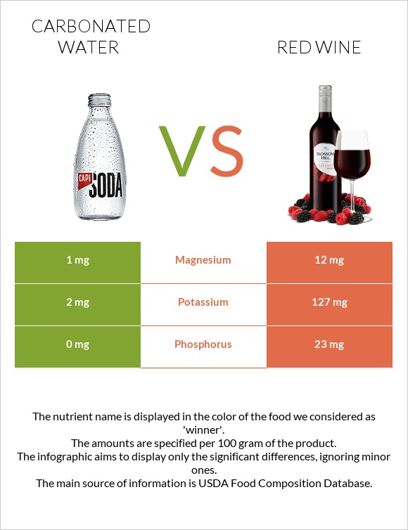 Carbonated water vs Red Wine infographic